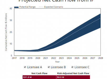 IP Licensing & Valuation Modeling – from ClearView IP