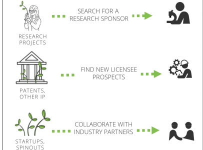 SeedSprint connects Inteum customers to industry in a few easy steps