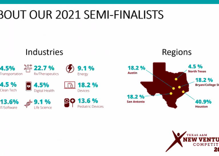 From MedTech to Computer Science: The 2021 Texas A&M New Ventures Competition